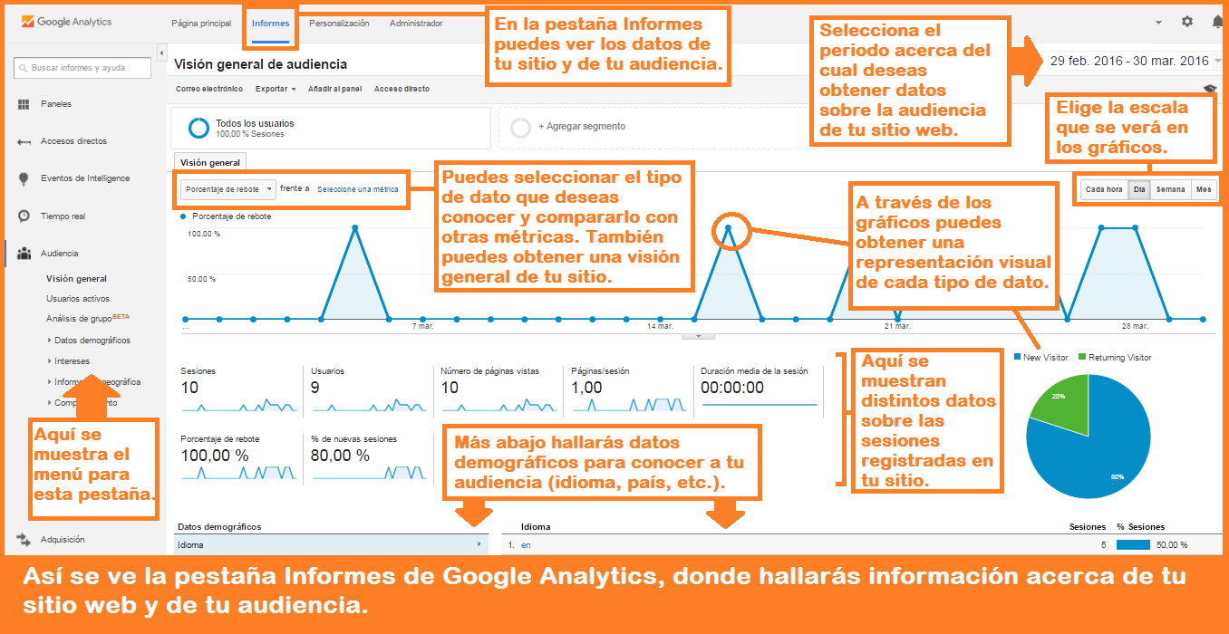 ¿Cómo usar Google Analytics? (Tutorial)