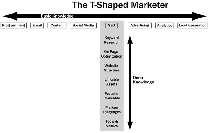 T-Shaped_Marketer