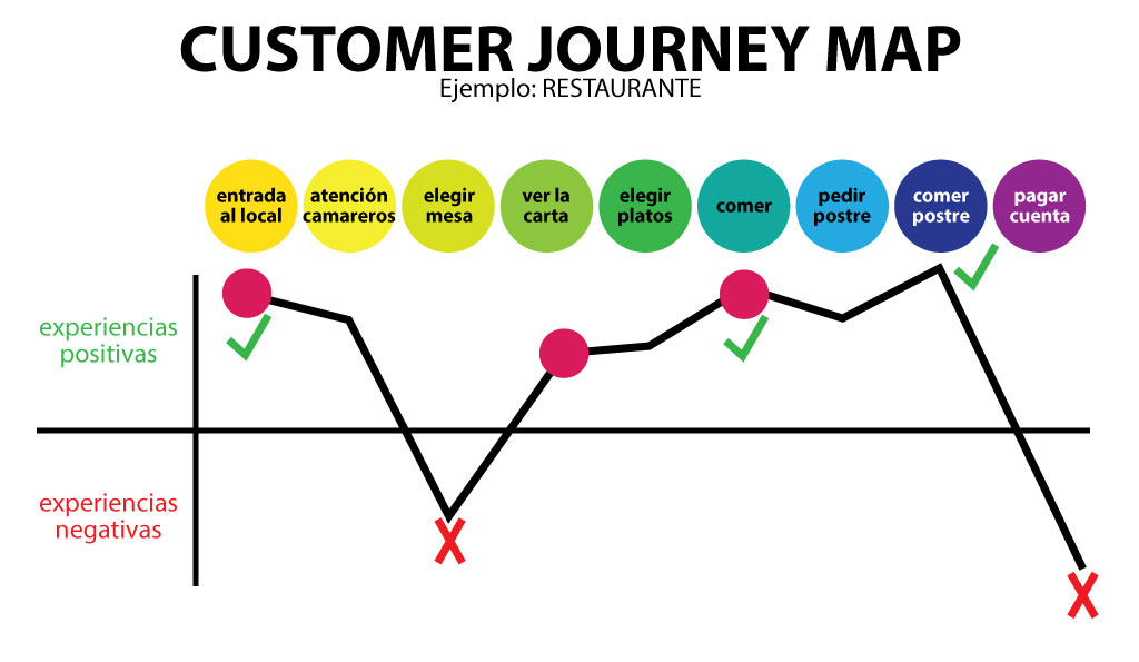 Customer Journey Map, un must en tu estrategia digital SocialTools